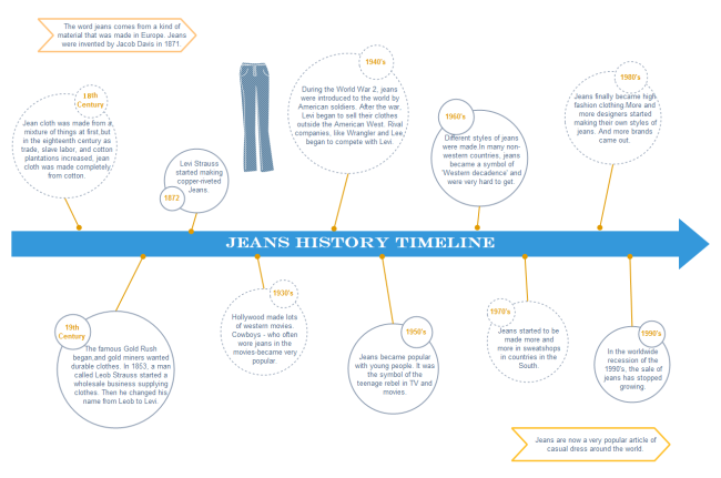 A Free Customizable Jeans History Timeline Template Is Provided To