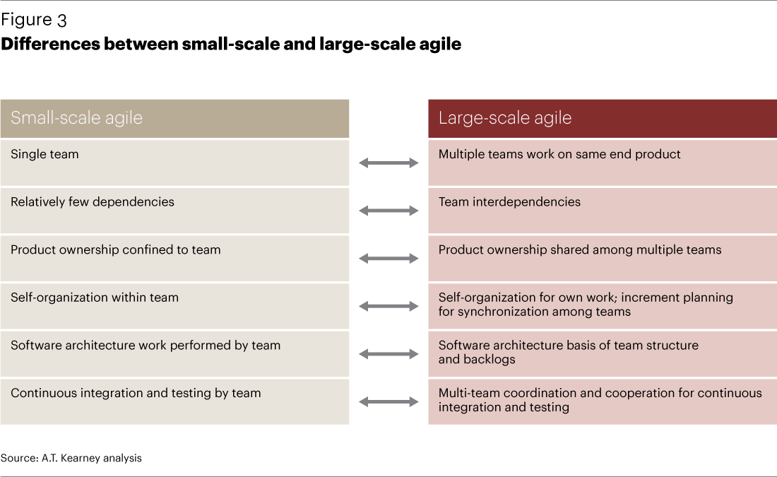 Differences between small scale and large scale agile for Difference between agile and waterfall testing