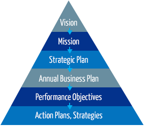Strategic Planning  PerformanceSolutionsGroup Inc  HAling