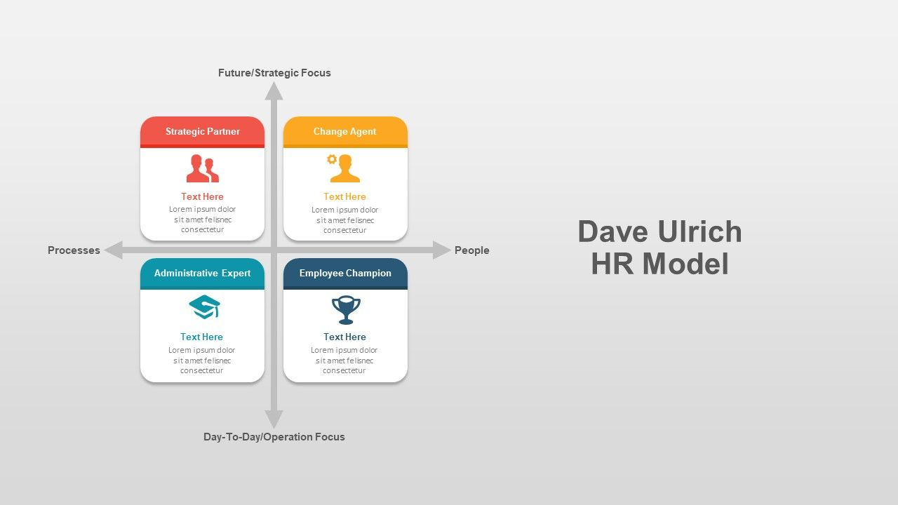 Dave Ulrich Hr Model Template For Powerpoint Presentation Powerpoint Presentation Powerpoint Templates Powerpoint