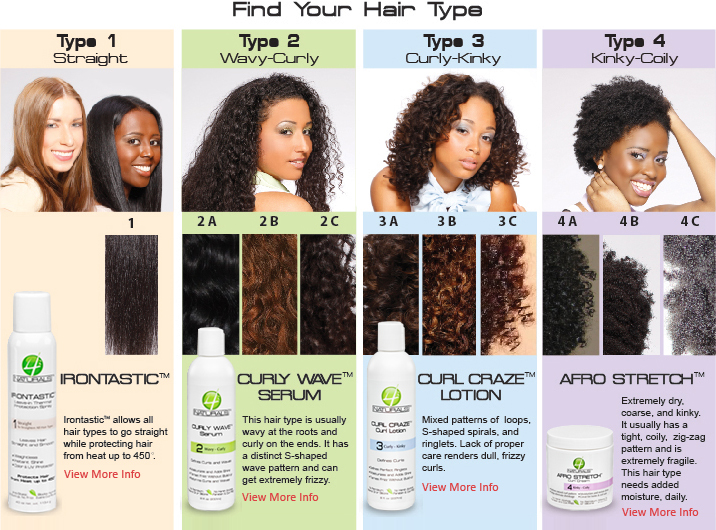 How To Determine Hair Type On Natural Hair Hair Type Chart