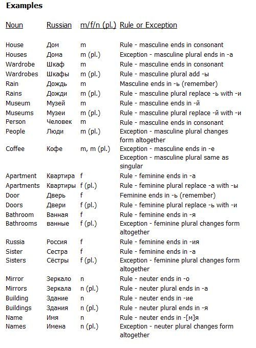 Noun Form Examples Russian Language Learning How To Speak Russian Learn Russian