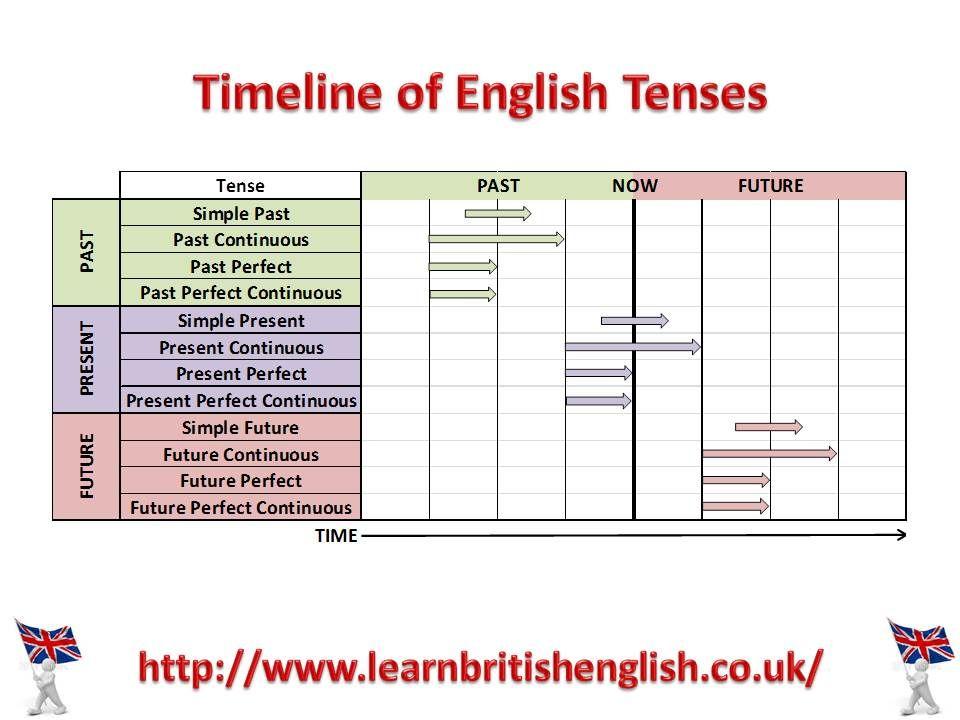 Timeline Of English Tenses Visual English Language