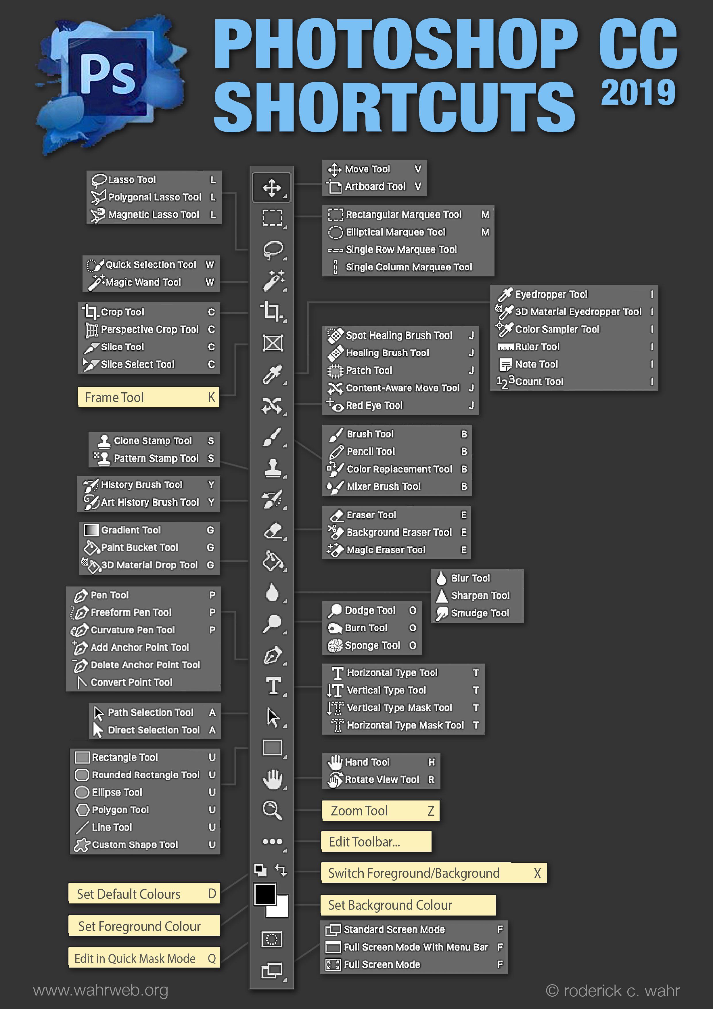 Photoshop Cc 2019 Toolbar Shortcuts Photoshop Basics Photoshop Poster Tutorial Photoshop Shortcut