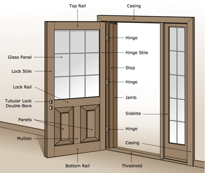Mobile Home Exterior Door Hinges: Installing New Mobile Home Doors Is A Smart Investment