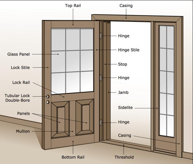 Installing New Mobile Home Doors Is A Smart Investment Custom Interior Doors Mobile Home Doors Wood Doors Interior