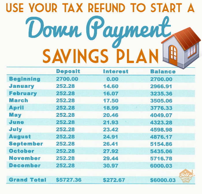 Use Your Tax Refund To Start A Down Payment Savings Plan