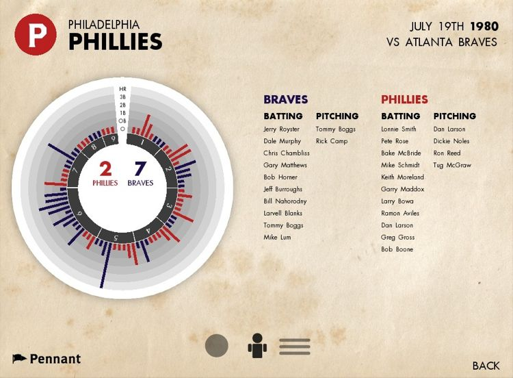 Infographic of the Day: Pennant, an iPad App for Relishing