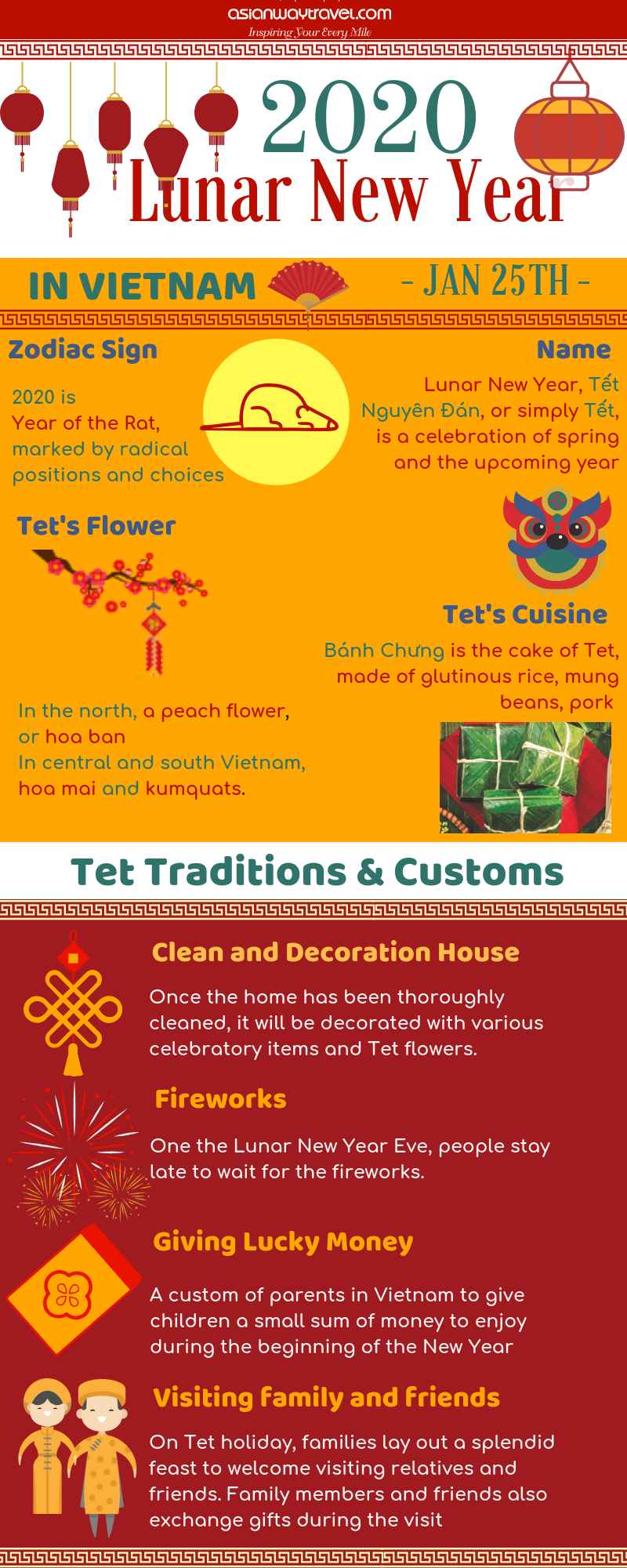 Vietnamese New Year 2020 Lunar New Year in Vietnam