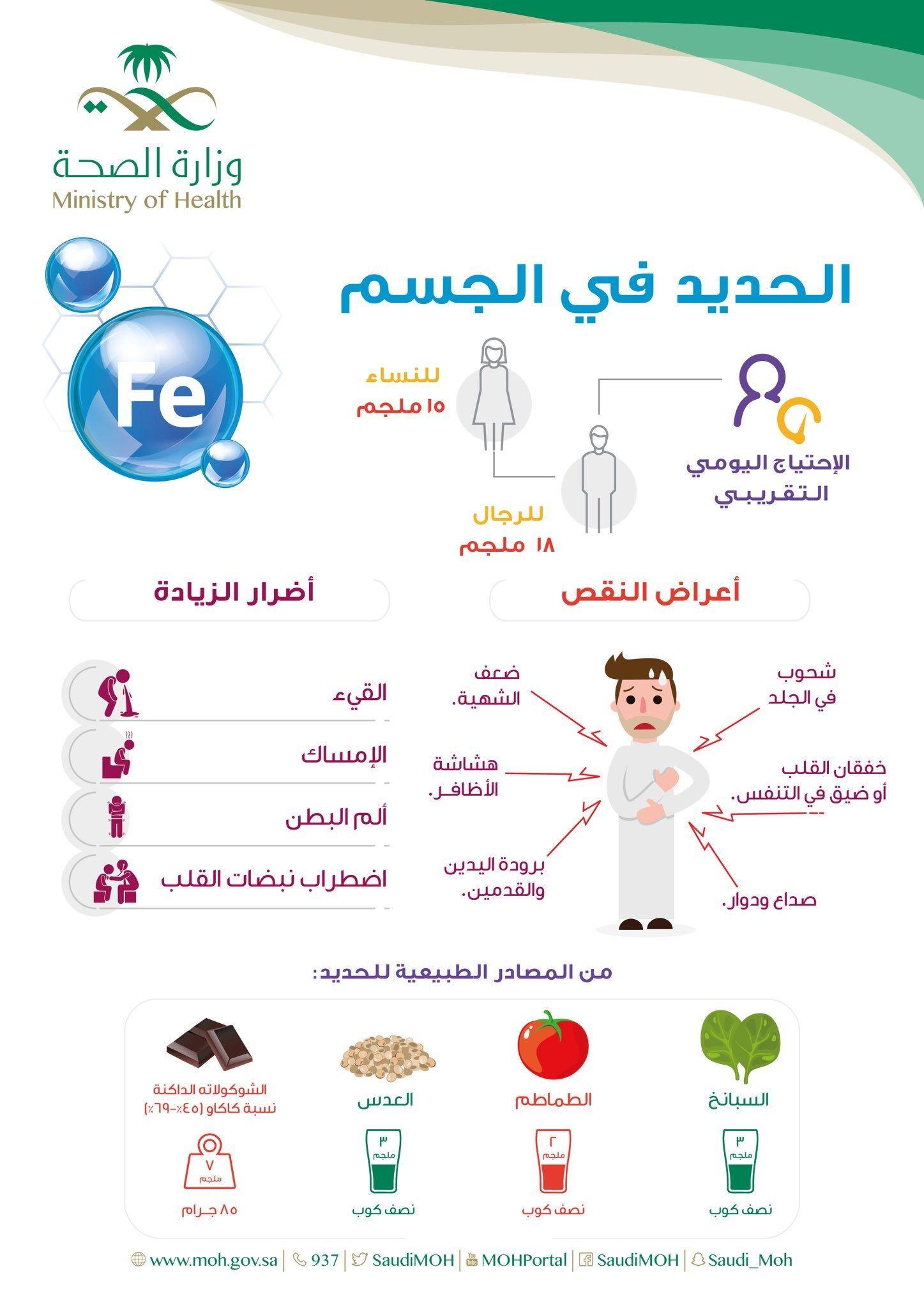 الحديد في الجسم Health And Nutrition Health Fitness Nutrition Health And Fitness Expo