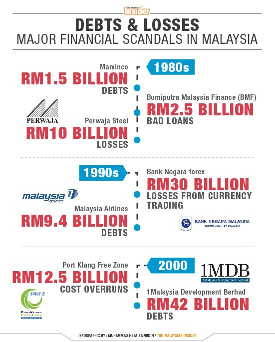 Litany Of Financial Debacles Over 3 Decades The Malaysian Insider Financial Malaysia Airlines Finance