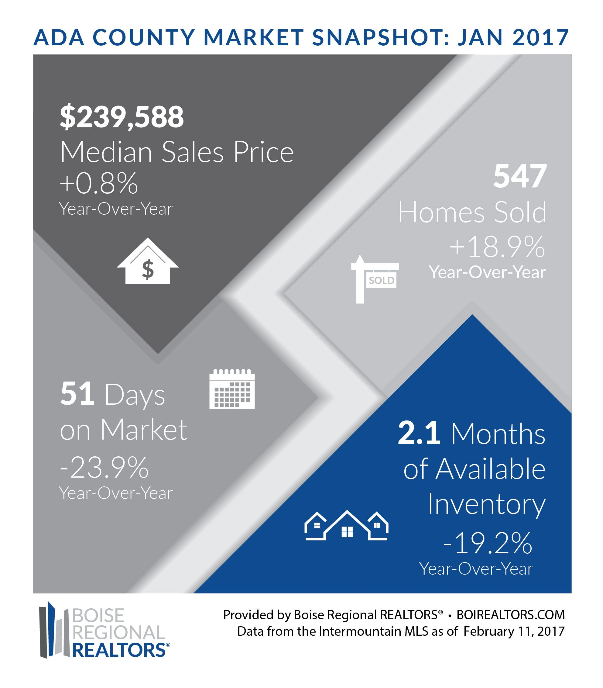 While most of the white stuff has melted, January's historic snowfall had an effect on the local real estate market… sort of.