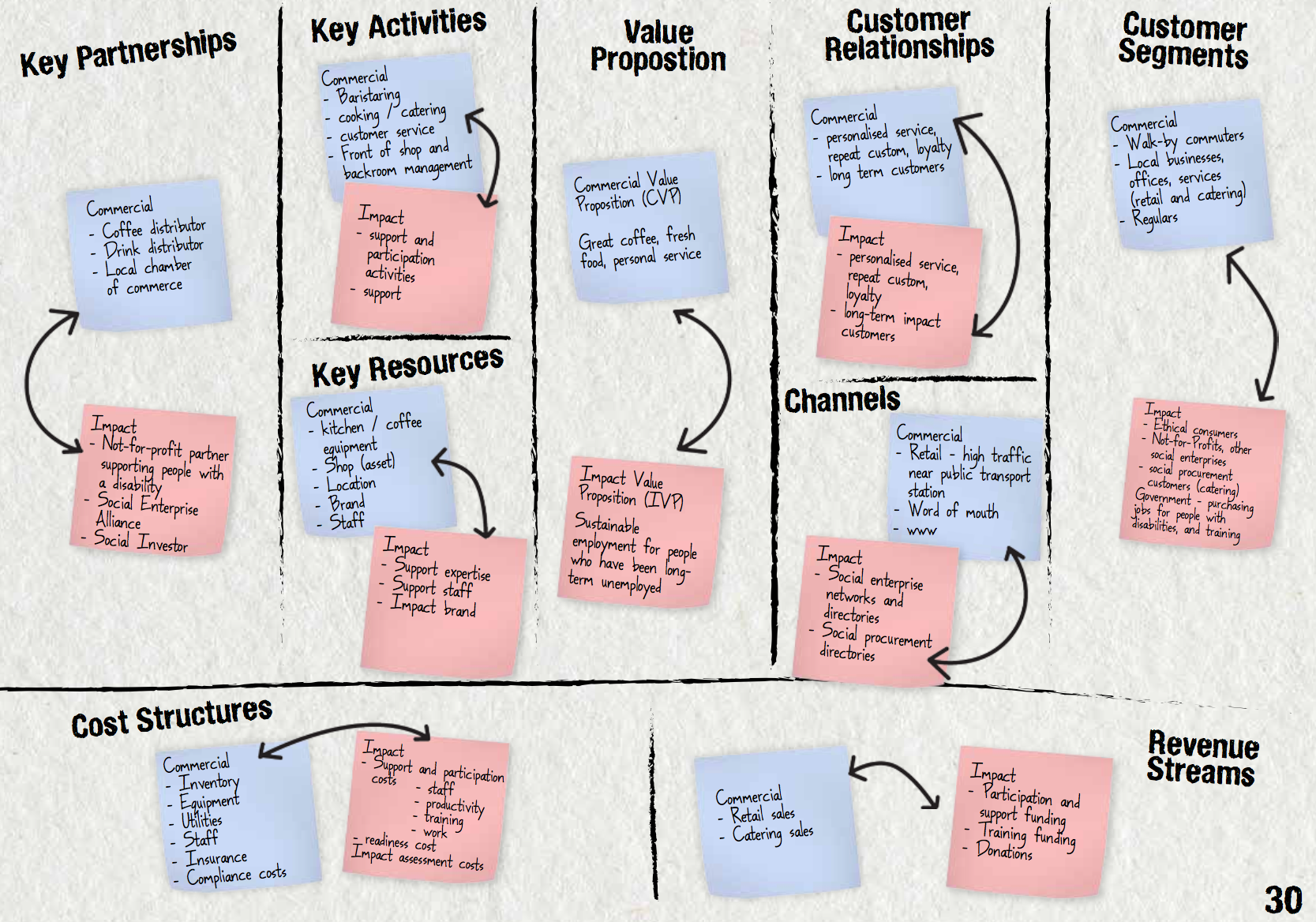 Pin By Joyce Hostyn On Business Design Business Model Canvas Business Design Social Enterprise