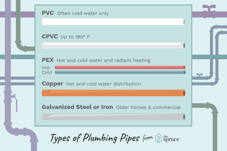 What Kind of Pipes Are Used for Drinking Water