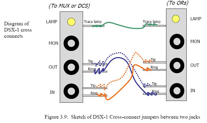 DSX1 crossconnect drawing for DS1 circuits. Acronyms