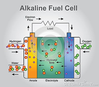 The Alkaline Fuel Cell Also Known As The Bacon Fuel Cell After Its
