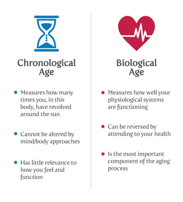 You already know your biological age. Find your chronological age ...