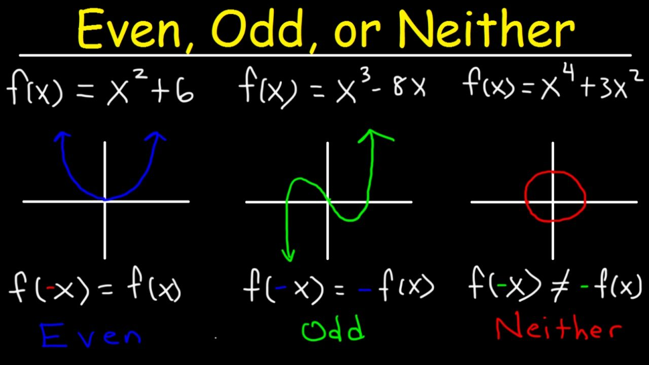 Even Odd Or Neither Functions The Easy Way Graphs Algebraically Properties Symmetry Youtube College Math Graphing Calculus
