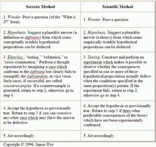 Scientific Method  An organized way of solving a problem Requires