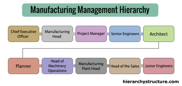 Hierarchy Of Manufacturing Management Structure Hierarchy