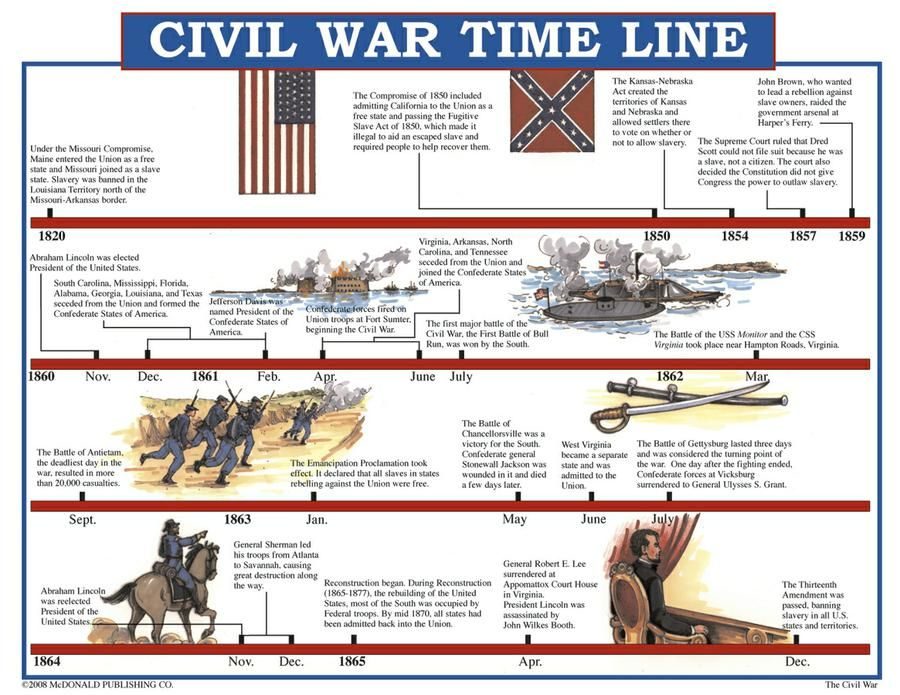 Reconstruction Timeline Worksheets 5th Grade printables civil – Civil War Timeline Worksheet