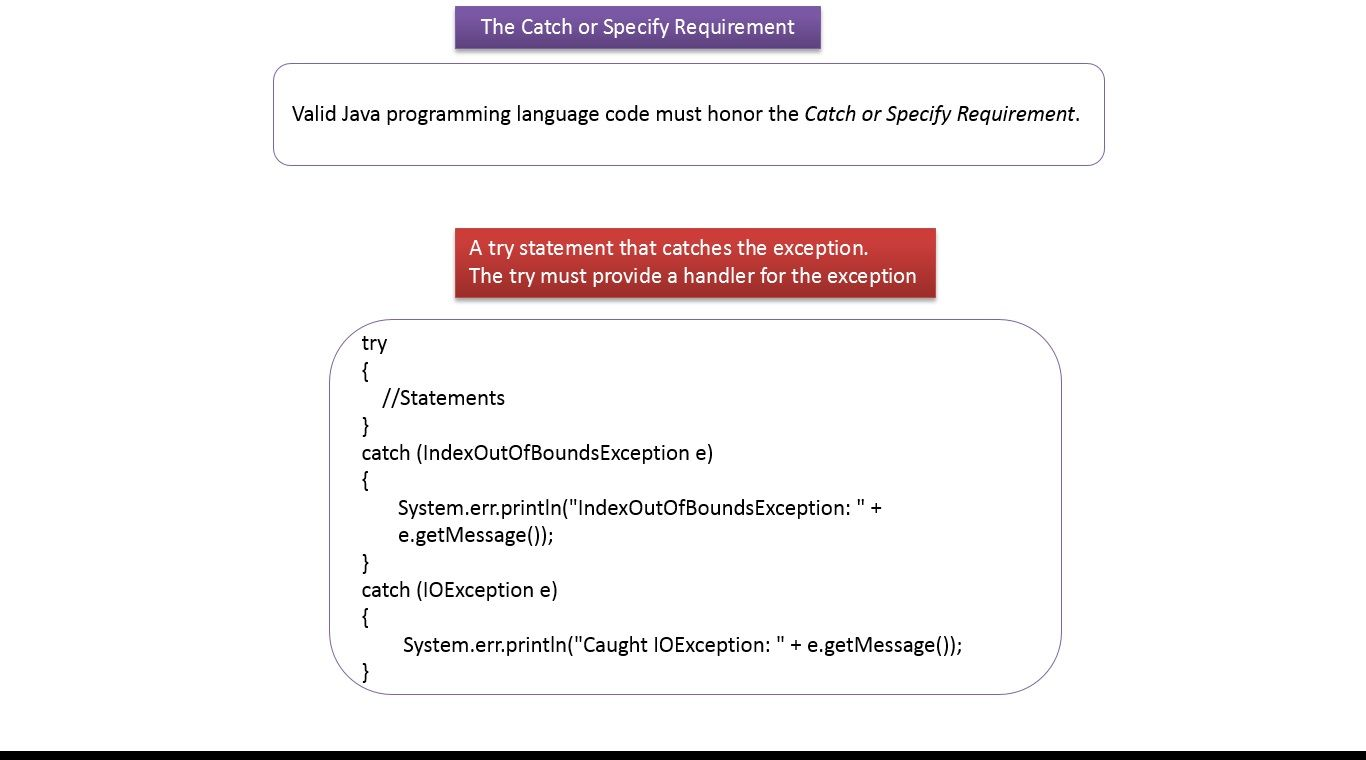 Java Tutorial Java Exception Handling The Catch Or Specify