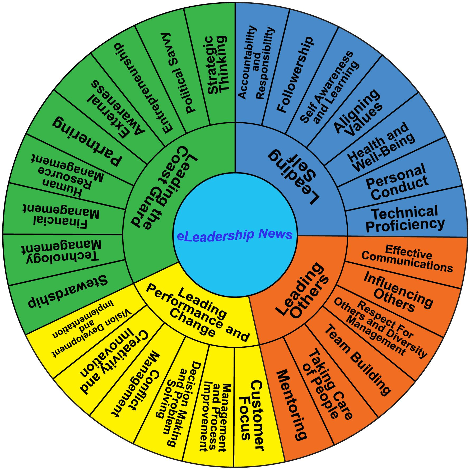 lominger competency framework coaching tools and models lominger competency framework