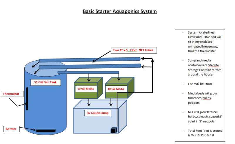 Aquaponic System Plans PDF |     Plans : Possibly The Most Efficient