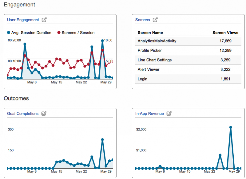 Using Google Analytics to help your SEO campaigns