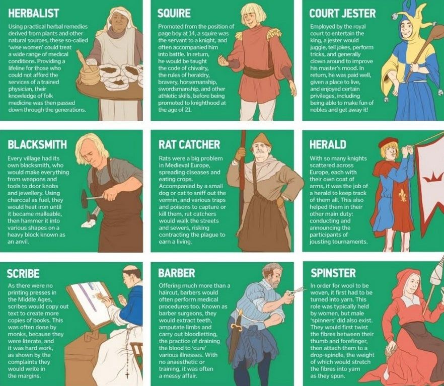 Jobs in Medieval England. coolguides (With images