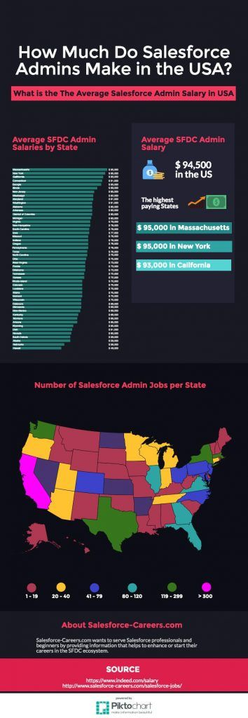 Salesforce Administrator Salary: What is the Average in the