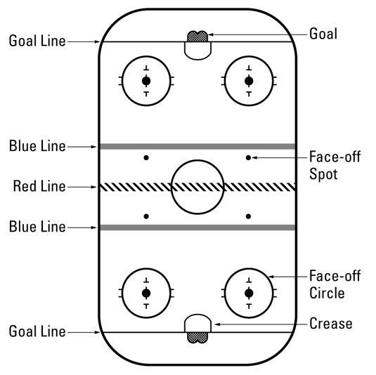 Hockey for dummies---I think I need this ja ja ja Pinterest