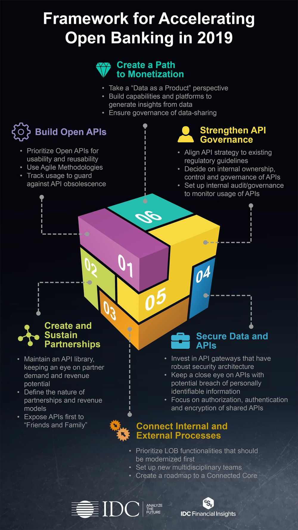 Framework For Accelerating Open Banking In 2019 Fintech Open