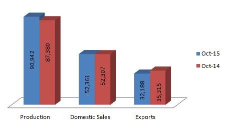 Indian Automobile figures by Market-Width.Com