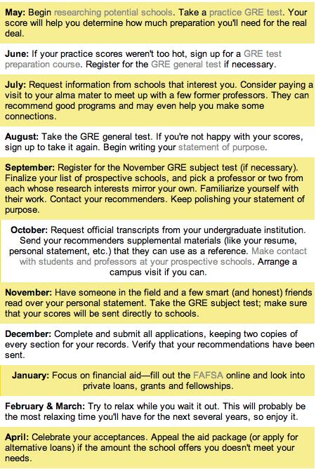 Resume For Grad School Application Applying For Graduate School Timeline Princeton Review Httpwww .