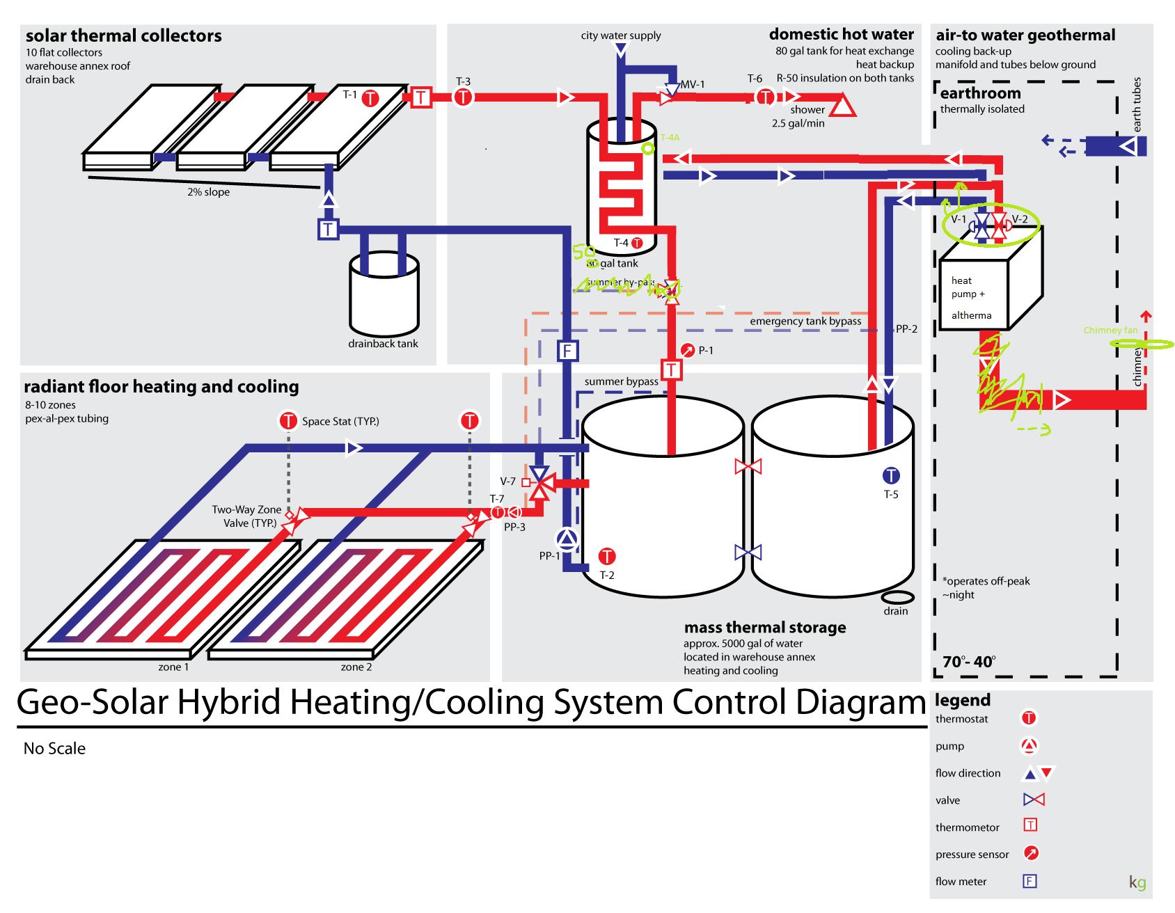 Concrete Detail Rigid Insulation Radiant Heating Sleeper