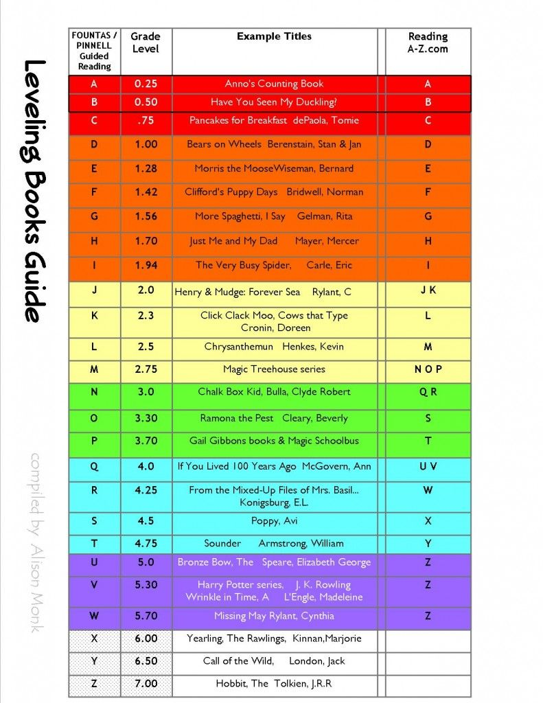 Guided Reading Levels comparison chart for Fountas & Pinnell, Reading  A-Z.com and grade level equivalents! Available to download for free at ...