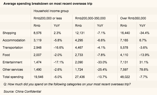 Chinese tourist shopping falls 34.4% in favor of experiential spending