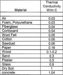 Best Insulation Material بحث Google Insulation Materials Cavity Wall Insulation Insulation