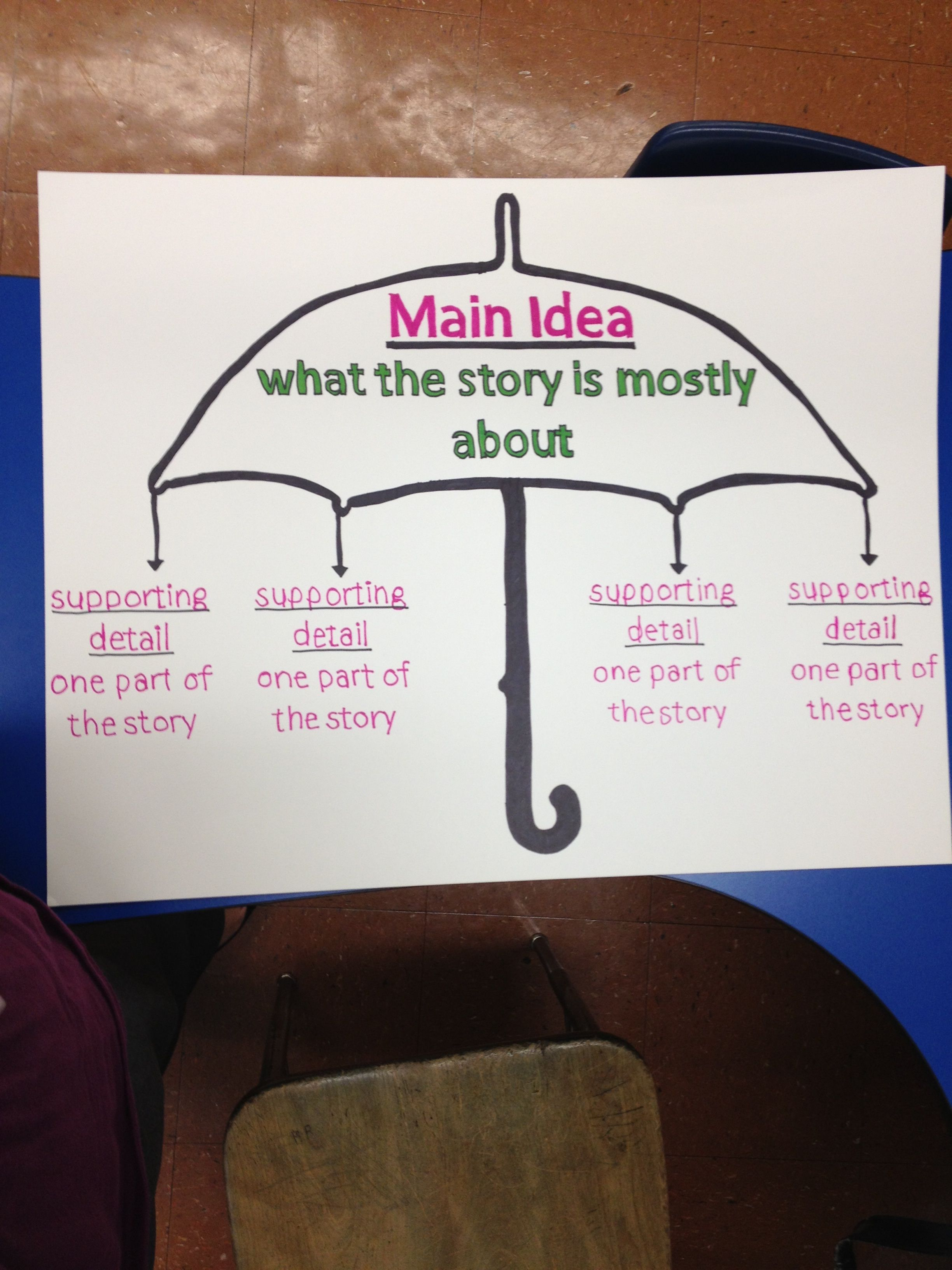 Main Idea Anchor Chart Could Be Modified For Main Topic