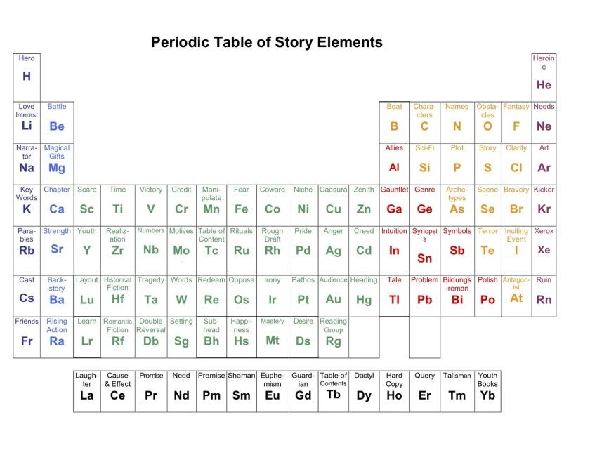 periodic table of story elements this simple chart lists most important elements of a good story it was designed by barbara kloss ya fantasy writer