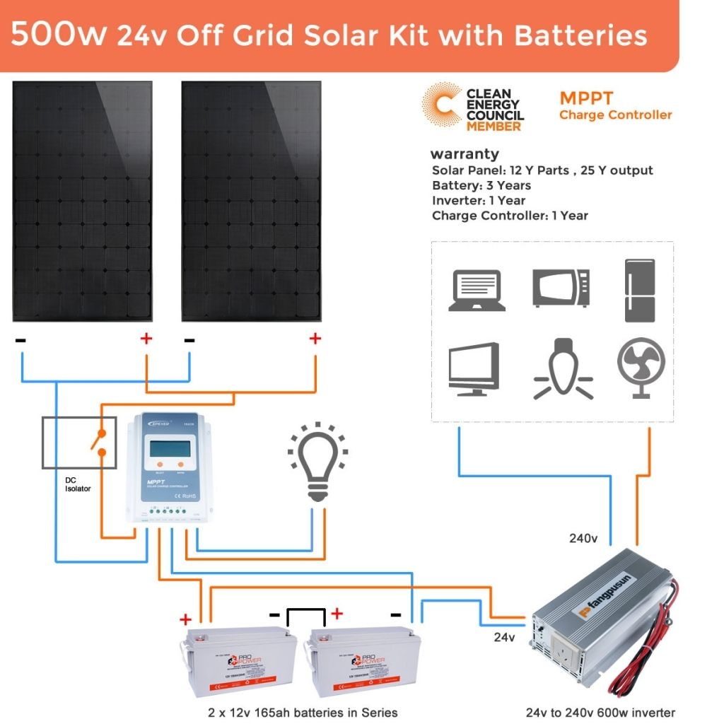 the most incredible and interesting off grid solar wiring diagram typical solar panel wiring diagram off grid solar wiring diagram 24v [ 1024 x 1024 Pixel ]