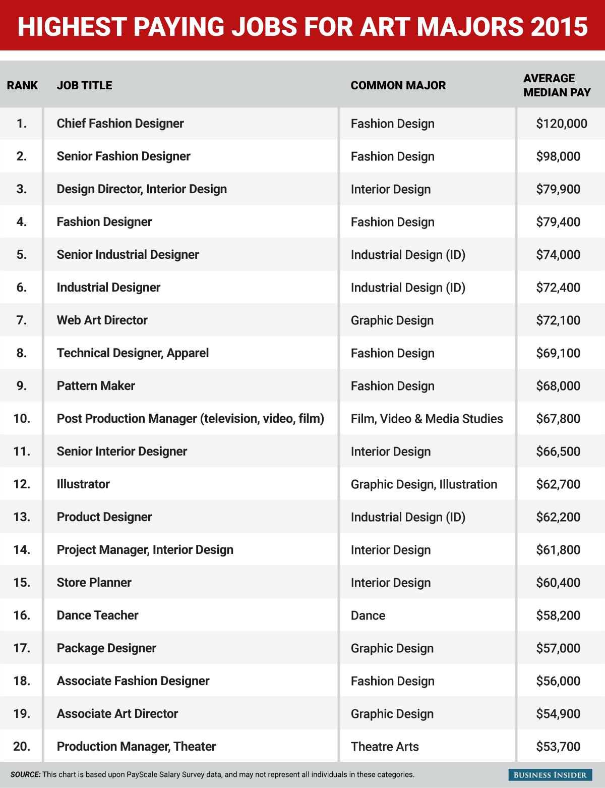 The 20 highestpaying jobs for art and design majors