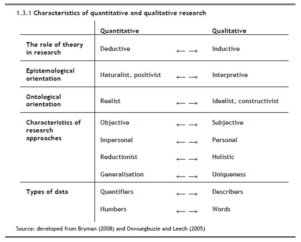 worksheet Qualitative Vs Quantitative Worksheet one of the best things i learned in 654 this semester was about 1 compare and contrast between qualitative quantitative research approach