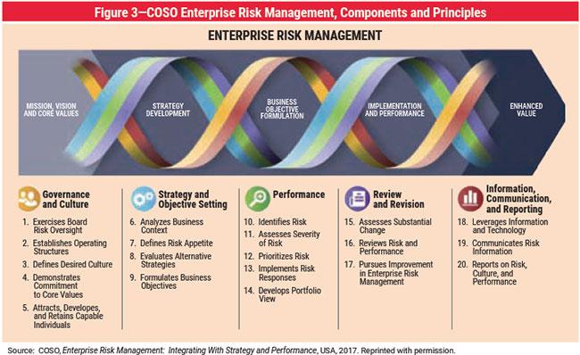 Risk Management Framework In 2020 Risk Management Risk