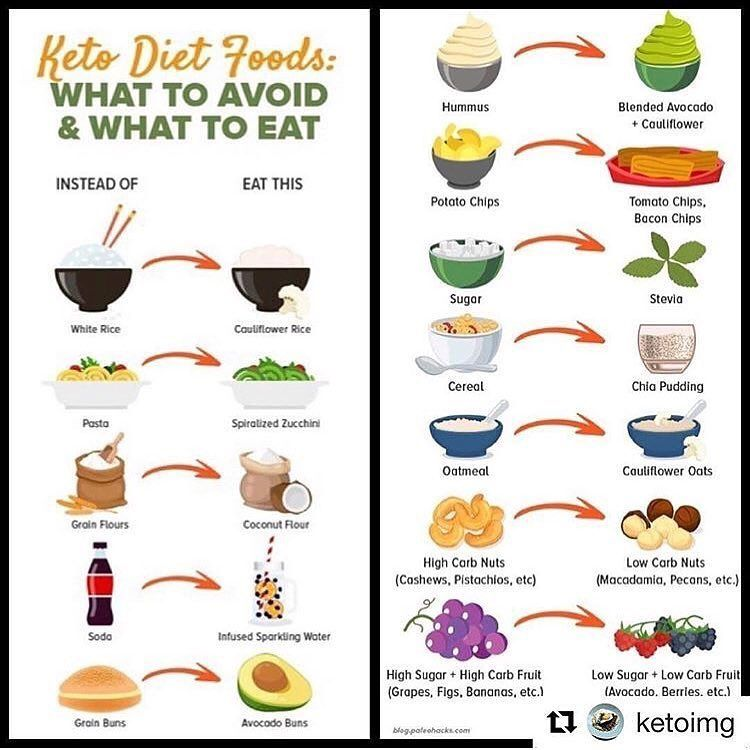 ewhat can you eat on the keto diet?