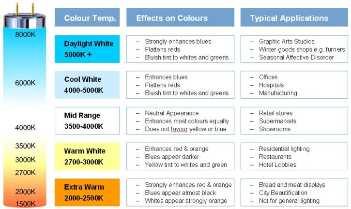 The Fluorescent Lamp Choice Of Colours Blue Light Therapy Fluorescent Bulb Outdoor Solar Lights