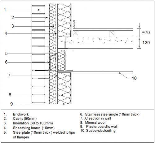 9fb779bb07edf5a25de6dea83d707b85 Jpg 500 462 Pikseli Brick Cladding Brick Detail Steel Architecture