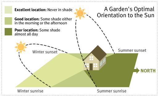 A Garden U0026 39 S Optimal Orientation To The Sun