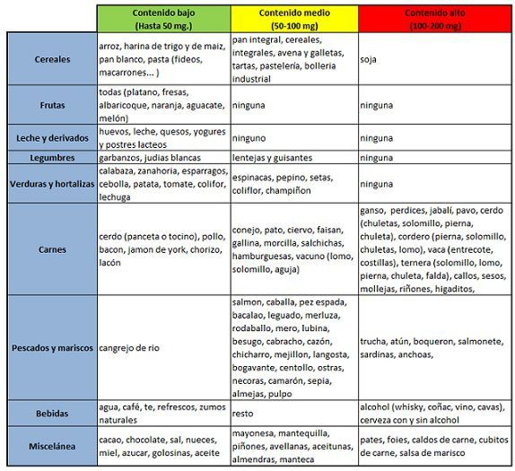alimentos sin purinas pdf